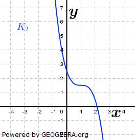 Ordne den abgebildeten Graphen den Funktionen zu und begründe deine Entscheidung. (Grafik A220802 im Aufgabensatz 8 Blatt 2/2 Fortgeschritten zu Potenzfunktionen in der Differenzialrechnung) /© by www.fit-in-mathe-online.de)