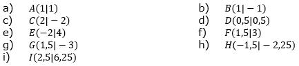 Welche Punkte liegen nicht auf der Normalparabel. (Grafik A110201 im Aufgabensatz 2 Blatt 1/1 Grundlagen zu quadratischen Funktionen in den Funktionsklassen /© by www.fit-in-mathe-online.de)