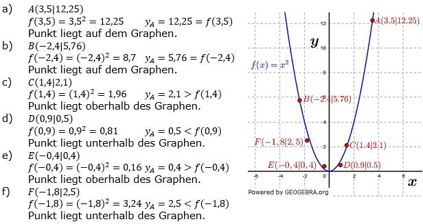Quadratische Funktionen der Funktionsklassen. Lösungen zum Aufgabensatz 03 Blatt 1/1 Grundlagen Bild 1 /© by www.fit-in-mathe-online.de