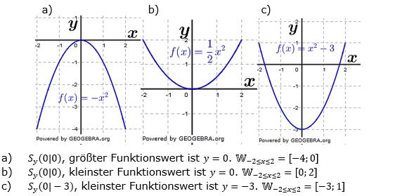 Quadratische Funktionen der Funktionsklassen. Lösungen zum Aufgabensatz 04 Blatt 1/1 Grundlagen Bild 1 /© by www.fit-in-mathe-online.de