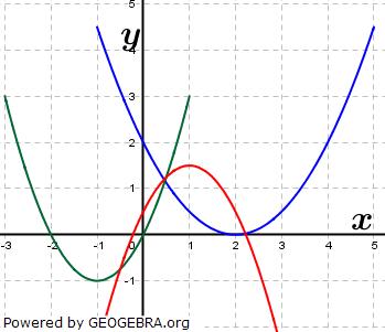 Ordne die Parabeln den Funktionstermen f, g und h zu. (Grafik A120301 im Aufgabensatz 3 Blatt 1/2 Grundlagen zu quadratischen Funktionen (Parabeln) in den Funktionsklassen) /© by www.fit-in-mathe-online.de)
