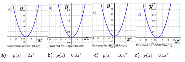Quadratische Funktionen (Parabelön) der Funktionsklassen. Lösungen zum Aufgabensatz 04 Blatt 1/2 Grundlagen Bild 1 /© by www.fit-in-mathe-online.de
