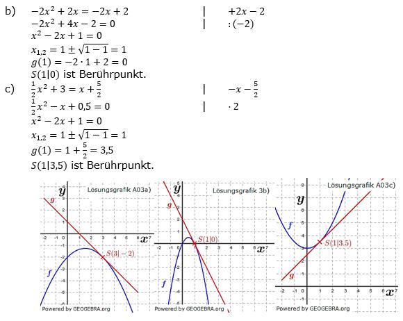 Quadratische Funktionen (Parabeln) der Funktionsklassen. Lösungen zum Aufgabensatz 03 Blatt 1/4 Grundlagen Bild 2 /© by www.fit-in-mathe-online.de