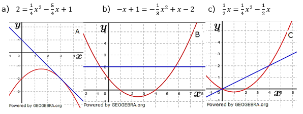 Ordne den Funktionstermen deren zugehörigen Graphen zu. Lies die Schnittpunkte bzw. den Berührpunkt ab und überprüfe deinen Vorschlag durch Rechnung. (Grafik A140404 im Aufgabensatz 4 Blatt 1/4 Grundlagen zu quadratischen Funktionen in den Funktionsklassen /© by www.fit-in-mathe-online.de)