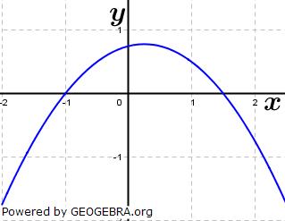 Bestimme einen passenden Funktionsterm zu den abgebildeten Parabeln. (Grafik A210401 im Aufgabensatz 1 Blatt 2/1 Fortgeschritten zu quadratischen Funktionen (Parabeln) in den Funktionsklassen) /© by www.fit-in-mathe-online.de)