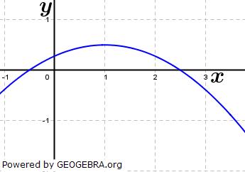 Bestimme einen passenden Funktionsterm zu den abgebildeten Parabeln. (Grafik A210402 im Aufgabensatz 1 Blatt 2/1 Fortgeschritten zu quadratischen Funktionen (Parabeln) in den Funktionsklassen) /© by www.fit-in-mathe-online.de)