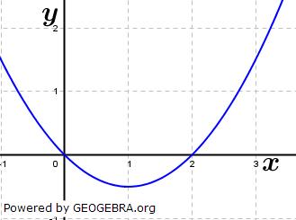 Bestimme einen passenden Funktionsterm zu den abgebildeten Parabeln. (Grafik A210403 im Aufgabensatz 1 Blatt 2/1 Fortgeschritten zu quadratischen Funktionen (Parabeln) in den Funktionsklassen) /© by www.fit-in-mathe-online.de)