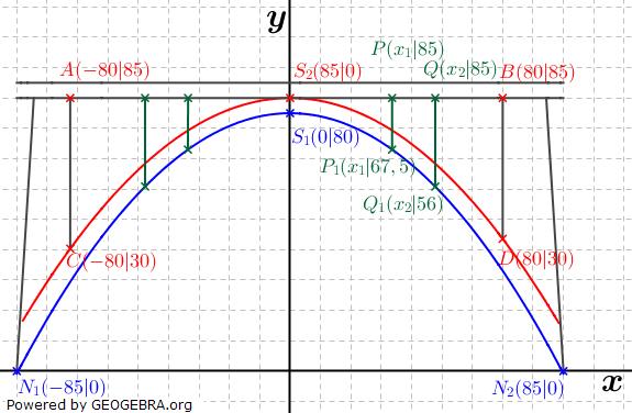 Quadratische Funktionen der Funktionsklassen. Lösungen zum Aufgabensatz 08 Blatt 2/1 Fortgeschritten Bild 1 /© by www.fit-in-mathe-online.de