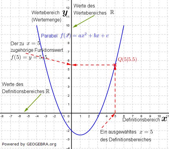 Graphik zu quadratischen Funktionen der Funktionsklassen Bild 1 /© by Fit-in-Mathe-Online