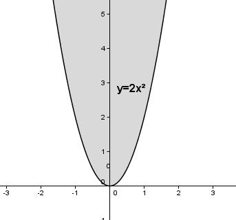 Auswirkung des Parameters a auf das Schaubild der quadfratischen Funktion für a > 1. (Grafik W0002 im WIKI zu quadratischen Funktionen in den Funktionsklassen) /© by www.fit-in-mathe-online.de)