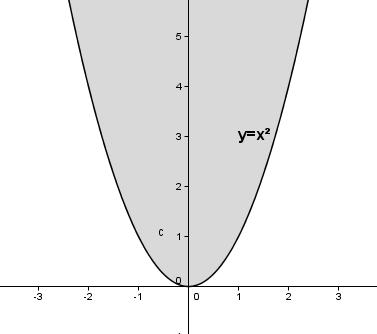 Auswirkung des Parameters a auf das Schaubild der quadfratischen Funktion für a = 1. (Grafik W0003 im WIKI zu quadratischen Funktionen in den Funktionsklassen) /© by www.fit-in-mathe-online.de)