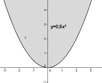 Auswirkung des Parameters a auf das Schaubild der quadfratischen Funktion für a > 1. (Grafik W0004 im WIKI zu quadratischen Funktionen in den Funktionsklassen) /© by www.fit-in-mathe-online.de)