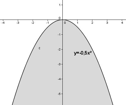 Auswirkung des Parameters a auf das Schaubild der quadfratischen Funktion für a > 1. (Grafik W0005 im WIKI zu quadratischen Funktionen in den Funktionsklassen) /© by www.fit-in-mathe-online.de)