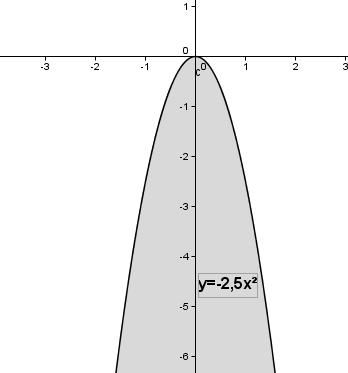 Auswirkung des Parameters a auf das Schaubild der quadfratischen Funktion für a > 1. (Grafik W0007 im WIKI zu quadratischen Funktionen in den Funktionsklassen) /© by www.fit-in-mathe-online.de)