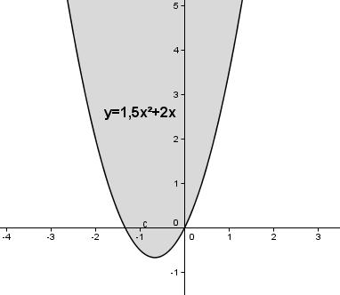 Auswirkung des Parameters b auf das Schaubild der quadfratischen Funktion für xs < 0. (Grafik W0008 im WIKI zu quadratischen Funktionen in den Funktionsklassen) /© by www.fit-in-mathe-online.de)