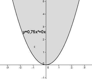 Auswirkung des Parameters b auf das Schaubild der quadfratischen Funktion für xs = 0. (Grafik W0009 im WIKI zu quadratischen Funktionen in den Funktionsklassen) /© by www.fit-in-mathe-online.de)