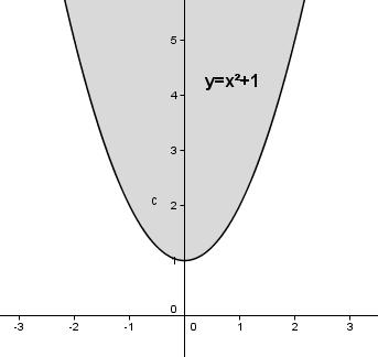 Auswirkung des Parameters c auf das Schaubild der quadfratischen Funktion für c > 0. (Grafik W0011 im WIKI zu quadratischen Funktionen in den Funktionsklassen) /© by www.fit-in-mathe-online.de)