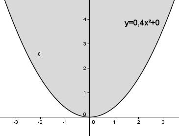 Auswirkung des Parameters c auf das Schaubild der quadfratischen Funktion für c = 0. (Grafik W0012 im WIKI zu quadratischen Funktionen in den Funktionsklassen /© by www.fit-in-mathe-online.de)