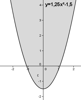 Auswirkung des Parameters c auf das Schaubild der quadfratischen Funktion für c < 0. (Grafik W0013 im WIKI zu quadratischen Funktionen in den Funktionsklassen) /© by www.fit-in-mathe-online.de)