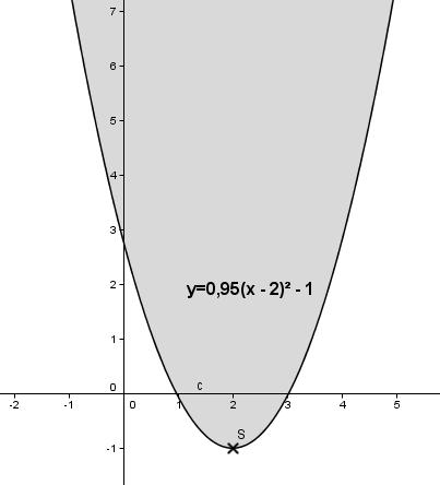 Auswirkung des Parameters b auf das Schaubild der quadfratischen Funktion für xs > 0. (Grafik W0015 im WIKI zu quadratischen Funktionen in den Funktionsklassen) /© by www.fit-in-mathe-online.de)