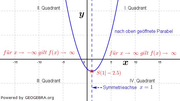 Es gibt zwei Arten von Symmetrieverhalten, nämlich die Achsensymmetrie und die Punktsymmetrie. (Grafik W0023 im WIKI zu quadratischen Funktionen in den Funktionsklassen) /© by www.fit-in-mathe-online.de)