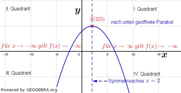 Eine quadratische Funktion ist stets achsensymmetrisch zur Achse, die durch den Scheitelpunkt verläuft. (Grafik W0024 im WIKI zu quadratischen Funktionen in den Funktionsklassen) /© by www.fit-in-mathe-online.de)