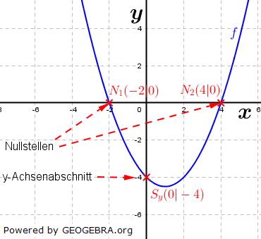 Es gibt zwei Arten von Schnittpunkten mit den Koordinatenachsen. Die erste Art sind die Schnittpunkte mit der x-Achse. (Grafik W0025 im WIKI zu quadratischen Funktionen in den Funktionsklassen) /© by www.fit-in-mathe-online.de)