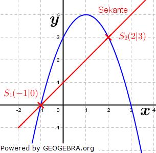 Besondere Lage von Parabeln und Geraden Beispiel 8. (Grafik W0027 im WIKI zu quadratischen Funktionen in den Funktionsklassen) /© by www.fit-in-mathe-online.de)