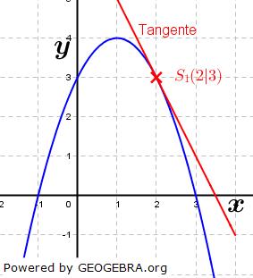 Besondere Lage von Parabeln und Geraden Beispiel 9. (Grafik W0028 im WIKI zu quadratischen Funktionen in den Funktionsklassen) /© by www.fit-in-mathe-online.de)