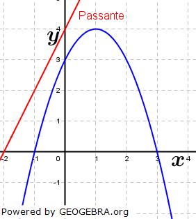 Besondere Lage von Parabeln und Geraden Beispiel 8. (Grafik W0029 im WIKI zu quadratischen Funktionen in den Funktionsklassen) /© by www.fit-in-mathe-online.de)