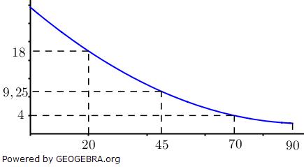 Wir betrachten eine Skisprungschanze. Die nebenstehende Abbildung zeigt deren Querschnitt in m. (Grafik W0031 im WIKI zu quadratischen Funktionen in den Funktionsklassen /© by Fit-in-Mathe-Online)