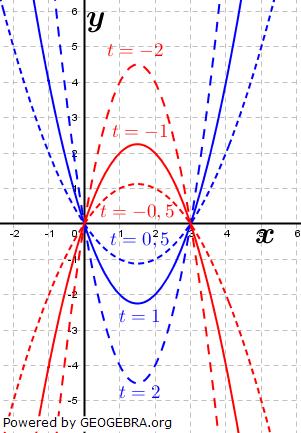 Lösungsgraphik quadfratischen Funktion mit Parameter Bild 1. (Grafik W0032 im WIKI zu quadratischen Funktionen in den Funktionsklassen /© by www.fit-in-mathe-online.de)