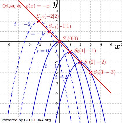 Lösungsgraphik quadfratischen Funktion mit Parameter Bild 2. (Grafik W0033 im WIKI zu quadratischen Funktionen in den Funktionsklassen /© by www.fit-in-mathe-online.de)