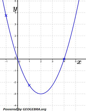 Berechne für die Funktion f mit f(x)=3/4x^2-3x mit Hilfe des Differenzenquotienten die Steigung der Tangente.  (Grafik A120201 im Aufgabensatz 2 Blatt 1/2 Grundlagen zu Differenzenquotient zur Ableitung /© by www.fit-in-mathe-online.de)