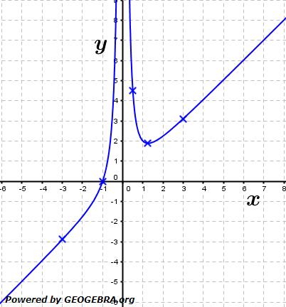 Berechne mit Hilfe des Differenzenquotienten die Tangentensteigungen.  (Grafik A120301 im Aufgabensatz 3 Blatt 1/2 Grundlagen zu Differenzenquotient zur Ableitung /© by www.fit-in-mathe-online.de)