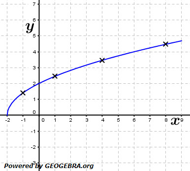 Grafik A210201 im Aufgabensatz 2 Blatt 2/1 Fortgeschritten zu Differenzenquotient zur Ableitung/© by www.fit-in-mathe-online.de