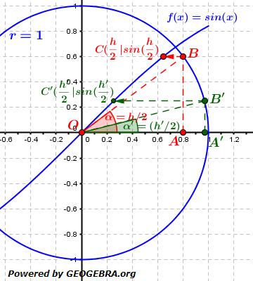 Vom Differenzenquotienten zur Ableitung Lösungs-Graphik zum Aufgabensatz 1 Blatt 2/3 Fortgeschritten/© by www.fit-in-mathe-online.de