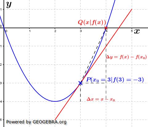 Lösungsgraphik 'x'-Methode im WIKI vom Differenzenquotienten zur Ableitung /© by Fit-in-Mathe-Online