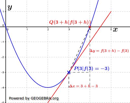 Lösungsgraphik 'h'-Methode im WIKI vom Differenzenquotienten zur Ableitung /© by Fit-in-Mathe-Online