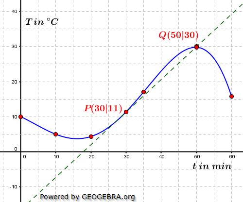 Bei einem Experiment wurde die Temperatur einer Flüssigkeit zu verschiedenen Zeitpunkten gemessen. (Grafik A120101 im Aufgabensatz 1 Blatt 1/2 Grundlagen zur mittleren Änderungsrate /© by www.fit-in-mathe-online.de)