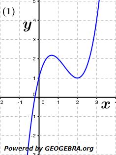 Entscheide, zu welchem Graphen der Differenzenquotient in den Kästchen gehört. (Grafik A120201 im Aufgabensatz 2 Blatt 1/2 Grundlagen zur mittleren Änderungsrate /© by www.fit-in-mathe-online.de)