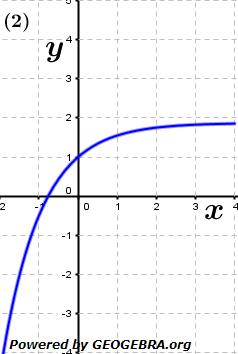 Grafik A120202 im Aufgabensatz 2 Blatt 1/2 Grundlagen zur mittleren Änderungsrate /© by www.fit-in-mathe-online.de