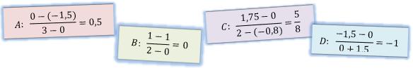 Entscheide, zu welchem Graphen der Differenzenquotient in den Kästchen gehört. (Grafik A120205 im Aufgabensatz 2 Blatt 1/2 Grundlagen zur mittleren Änderungsrate /© by www.fit-in-mathe-online.de)