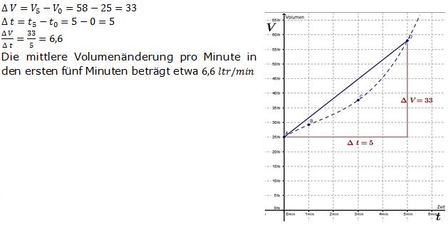 Mittlere Änderungsrate 2/1 Aufgaben | Fit in Mathe Online