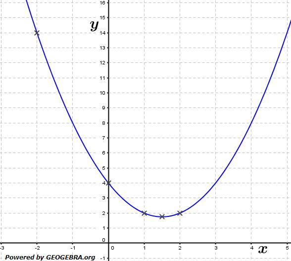 Gegeben ist die Funktion f mit f(x)=(x-2)^2+x (siehe Grafik). (Grafik A110101 im Aufgabensatz 1 Blatt 1/1 Grundlagen zur momentanen Änderungsrate /© by www.fit-in-mathe-online.de)