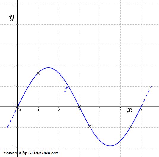 Gegeben ist die Funktion f mit f(x)=1,9sin(π/3x) (siehe Grafik). (Grafik A120101 im Aufgabensatz 1 Blatt 1/2 Grundlagen zur momentanen Änderungsrate /© by www.fit-in-mathe-online.de)