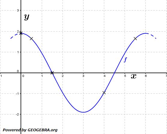 Gegeben ist die Funktion f mit f(x)=1,9cos(π/3x) (siehe Grafik). (Grafik A120201 im Aufgabensatz 2 Blatt 1/2 Grundlagen zur momentanen Änderungsrate /© by www.fit-in-mathe-online.de)