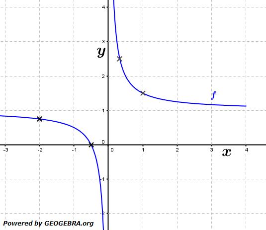 Gegeben ist die Funktion f mit f(x)=1/2x+1 (siehe Grafik). (Grafik A120301 im Aufgabensatz 3 Blatt 1/2 Grundlagen zur momentanen Änderungsrate /© by www.fit-in-mathe-online.de)