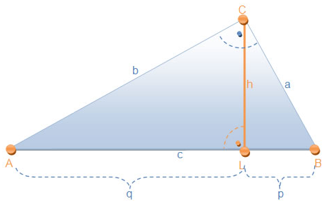 Eine mögliche zweite Beweisart führt uns zum Satz des Pythagoras und dem Höhensatz des Euklid. (Grafik kathetensatz-A0107 im Aufgabensatz Ähnlichkeitsbeweis Kathetensatz des Euklid) /© by www.fit-in-mathe-online.de)