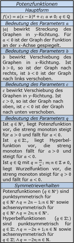 Formeln zu Potenzfunktionen/© by www.fit-in-mathe-online.de
